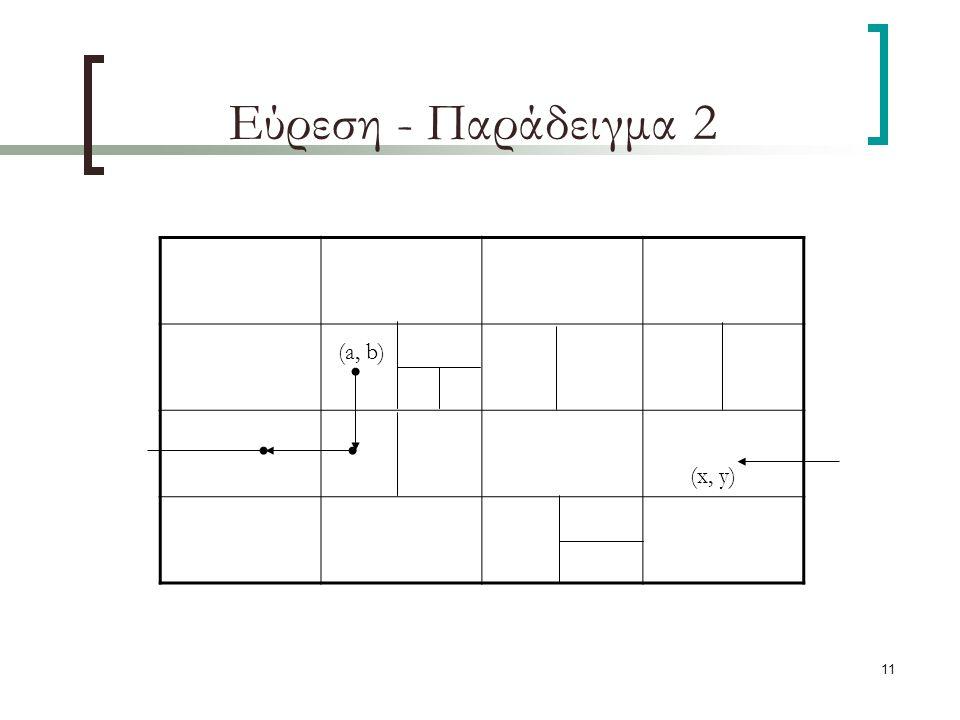 11 Εύρεση - Παράδειγμα 2 (x, y) (a, b)
