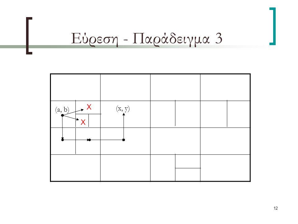 12 Εύρεση - Παράδειγμα 3 (a, b) Χ Χ (x, y)