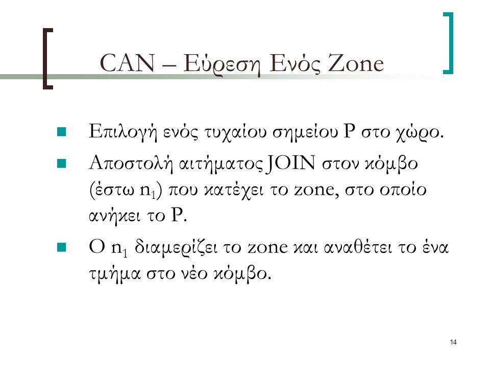 14 CAN – Εύρεση Ενός Zone Επιλογή ενός τυχαίου σημείου P στο χώρο.
