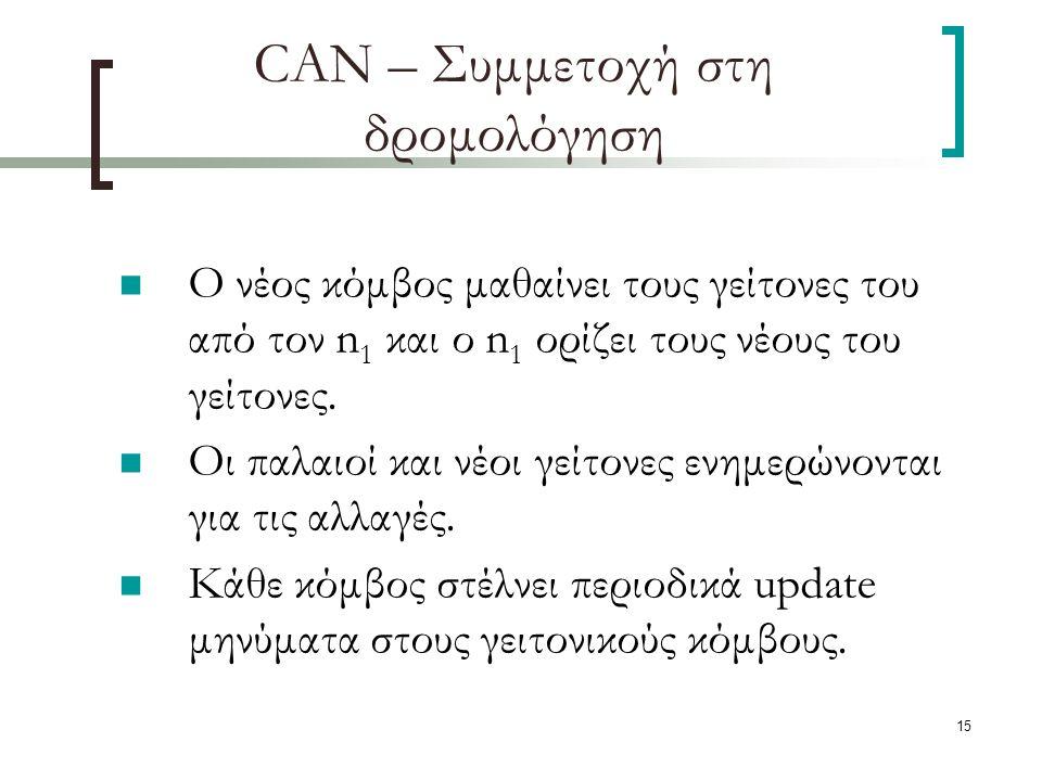 15 CAN – Συμμετοχή στη δρομολόγηση Ο νέος κόμβος μαθαίνει τους γείτονες του από τον n 1 και ο n 1 ορίζει τους νέους του γείτονες.