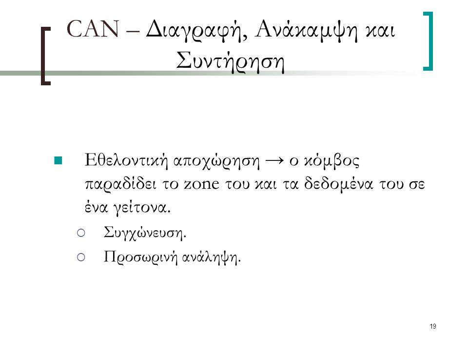 19 CAN – Διαγραφή, Ανάκαμψη και Συντήρηση Εθελοντική αποχώρηση → ο κόμβος παραδίδει το zone του και τα δεδομένα του σε ένα γείτονα.
