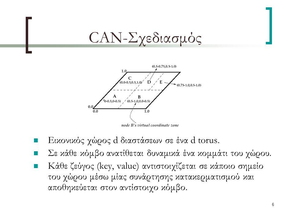 6 CAN-Σχεδιασμός Εικονικός χώρος d διαστάσεων σε ένα d torus.