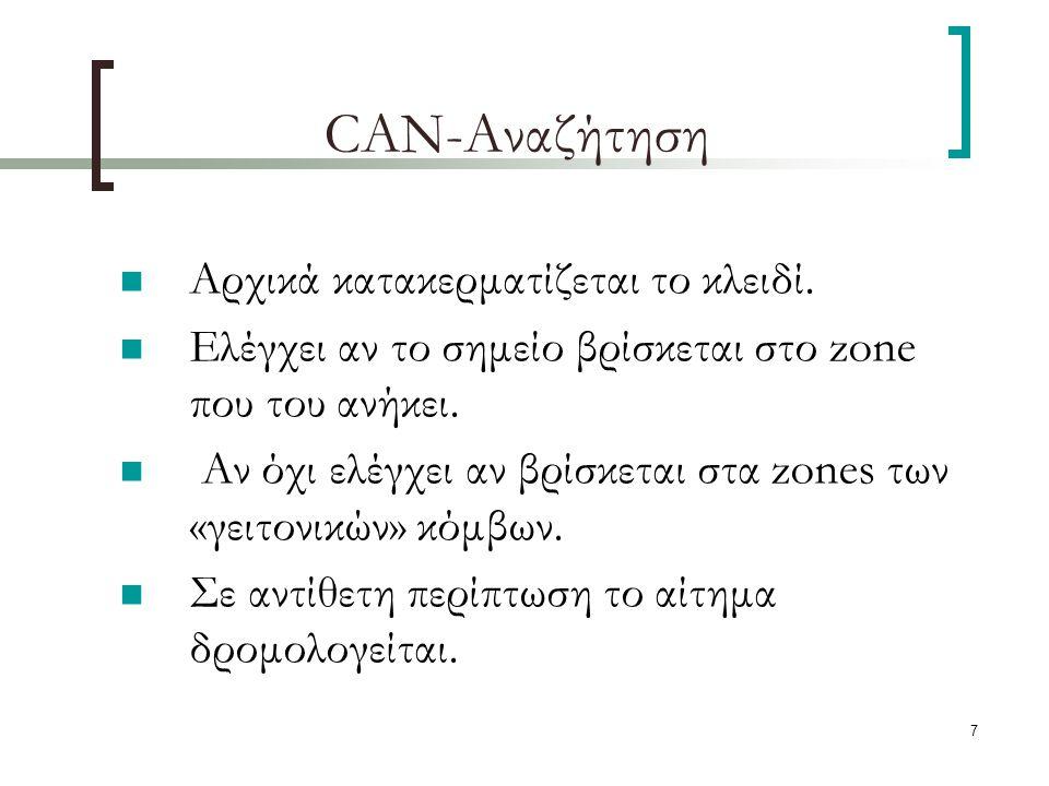 7 CAN-Αναζήτηση Αρχικά κατακερματίζεται το κλειδί.