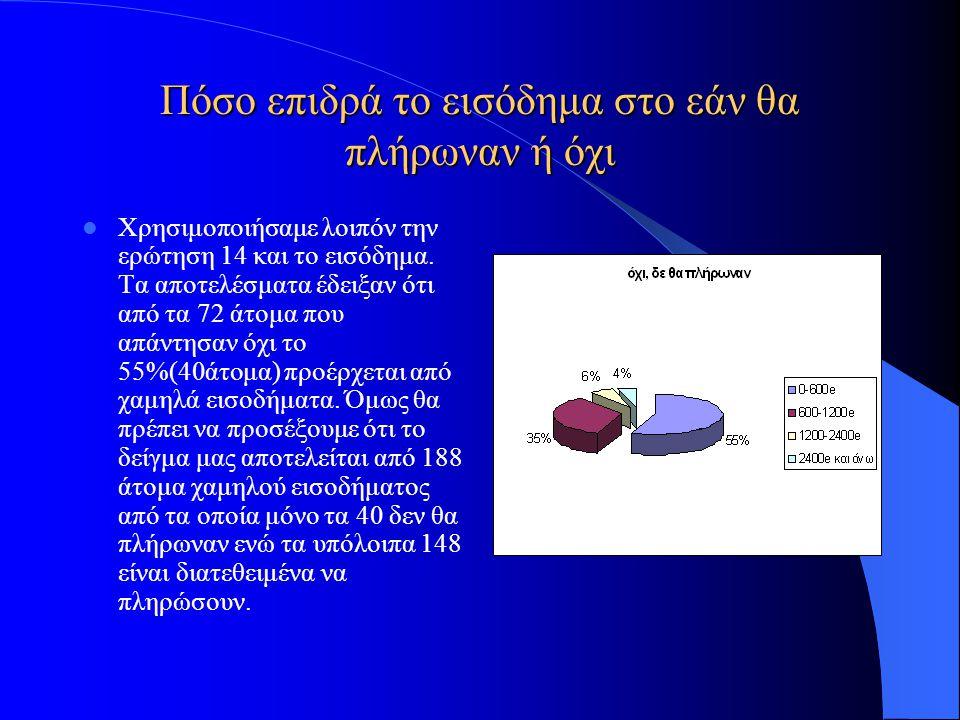 Πόσο επιδρά το εισόδημα στο εάν θα πλήρωναν ή όχι Χρησιμοποιήσαμε λοιπόν την ερώτηση 14 και το εισόδημα. Τα αποτελέσματα έδειξαν ότι από τα 72 άτομα π