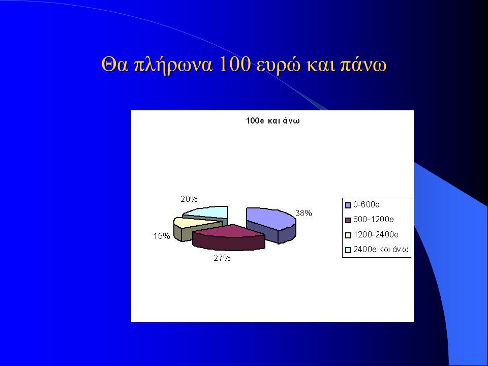 Θα πλήρωνα 100 ευρώ και πάνω θα πληρώνατε για την λύση» (ανάλογα με το μηνιαίο εισόδημα) θα πληρώνατε για την λύση Σύνολοl όχιεξαρτάται από φορείς 5-2