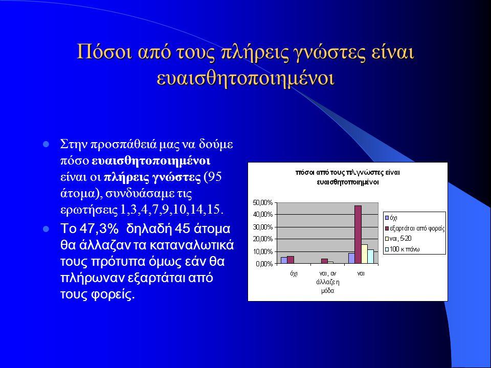Πόσοι από τους πλήρεις γνώστες είναι ευαισθητοποιημένοι Στην προσπάθειά μας να δούμε πόσο ευαισθητοποιημένοι είναι οι πλήρεις γνώστες (95 άτομα), συνδ