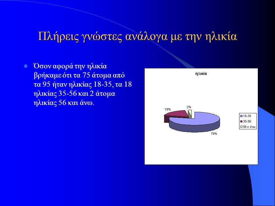 Πλήρεις γνώστες ανάλογα με την ηλικία Όσον αφορά την ηλικία βρήκαμε ότι τα 75 άτομα από τα 95 ήταν ηλικίας 18-35, τα 18 ηλικίας 35-56 και 2 άτομα ηλικ