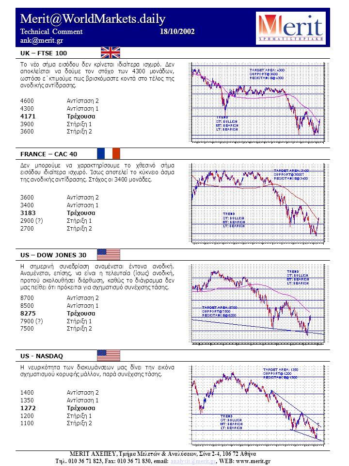 Merit@WorldMarkets.daily 18/10/2002 Technical Comment 18/10/2002 ank@merit.gr UK – FTSE 100 FRANCE – CAC 40 US – DOW JONES 30 US - NASDAQ Η νευρικότητα των διακυμάνσεων μας δίνει την εικόνα σχηματισμού κορυφής μάλλον, παρά συνέχισης τάσης.