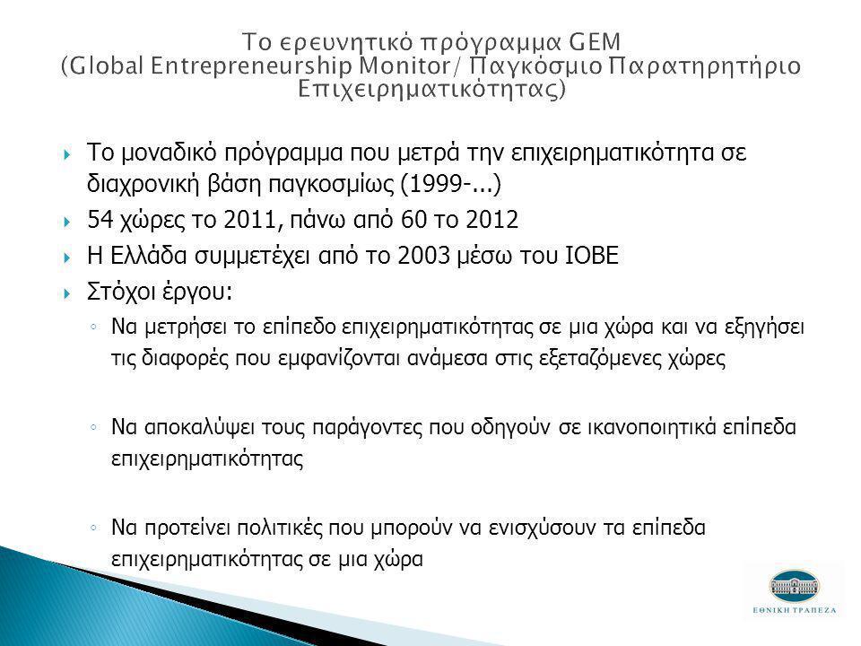  Το μοναδικό πρόγραμμα που μετρά την επιχειρηματικότητα σε διαχρονική βάση παγκοσμίως (1999-...)  54 χώρες το 2011, πάνω από 60 το 2012  Η Ελλάδα συμμετέχει από το 2003 μέσω του ΙΟΒΕ  Στόχοι έργου: ◦ Να μετρήσει το επίπεδο επιχειρηματικότητας σε μια χώρα και να εξηγήσει τις διαφορές που εμφανίζονται ανάμεσα στις εξεταζόμενες χώρες ◦ Να αποκαλύψει τους παράγοντες που οδηγούν σε ικανοποιητικά επίπεδα επιχειρηματικότητας ◦ Να προτείνει πολιτικές που μπορούν να ενισχύσουν τα επίπεδα επιχειρηματικότητας σε μια χώρα