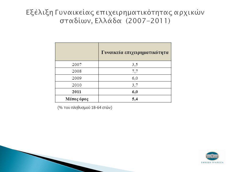 Γυναικεία επιχειρηματικότητα 20073,5 20087,7 20096,0 20103,7 20116,0 Μέσος όρος5,4 (% του πληθυσμού 18-64 ετών)