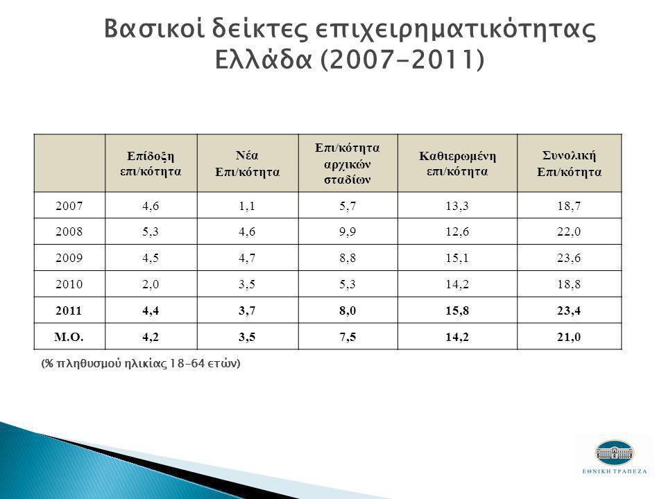Βασικοί δείκτες επιχειρηματικότητας Ελλάδα (2007-2011) Επίδοξη επι/κότητα Νέα Επι/κότητα αρχικών σταδίων Καθιερωμένη επι/κότητα Συνολική Επι/κότητα 20074,61,15,713,318,7 20085,34,69,912,622,0 20094,54,78,815,123,6 20102,03,55,314,218,8 20114,43,78,015,823,4 Μ.Ο.4,23,57,514,221,0 (% πληθυσμού ηλικίας 18-64 ετών)