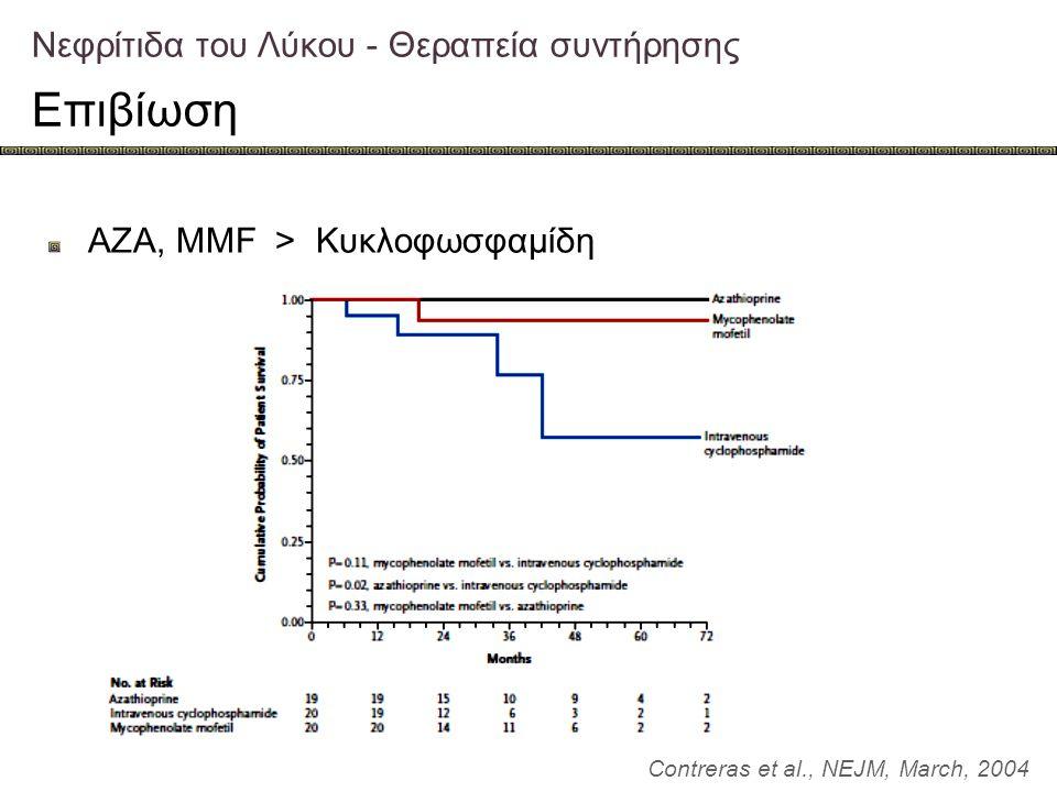 Νεφρίτιδα του Λύκου - Θεραπεία συντήρησης Επιβίωση Contreras et al., NEJM, March, 2004 AZA, MMF > Κυκλοφωσφαμίδη