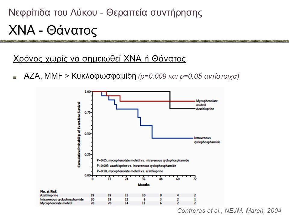 Νεφρίτιδα του Λύκου - Θεραπεία συντήρησης ΧΝΑ - Θάνατος Contreras et al., NEJM, March, 2004 Χρόνος χωρίς να σημειωθεί ΧΝΑ ή Θάνατος AZA, MMF > Κυκλοφω