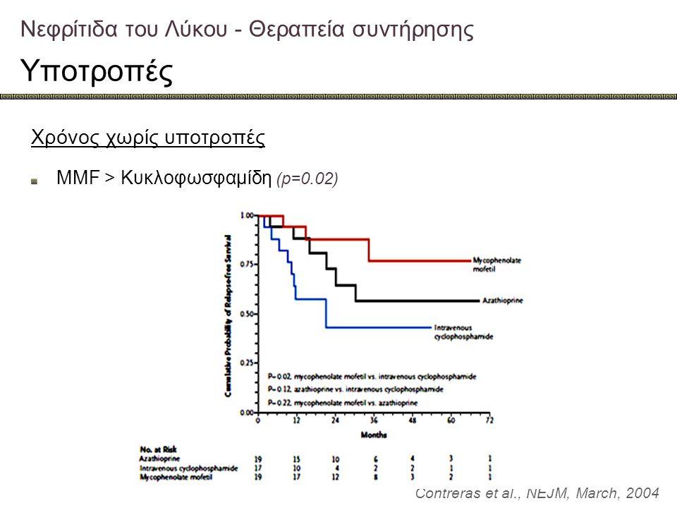 Νεφρίτιδα του Λύκου - Θεραπεία συντήρησης Υποτροπές Contreras et al., NEJM, March, 2004 Χρόνος χωρίς υποτροπές MMF > Κυκλοφωσφαμίδη (p=0.02)