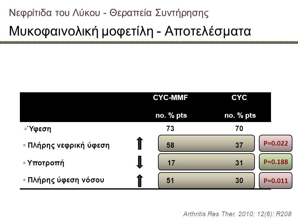 Νεφρίτιδα του Λύκου - Θεραπεία Συντήρησης Μυκοφαινολική μοφετίλη - Αποτελέσματα Arthritis Res Ther. 2010; 12(6): R208 CYC-MMF no. % pts CYC no. % pts