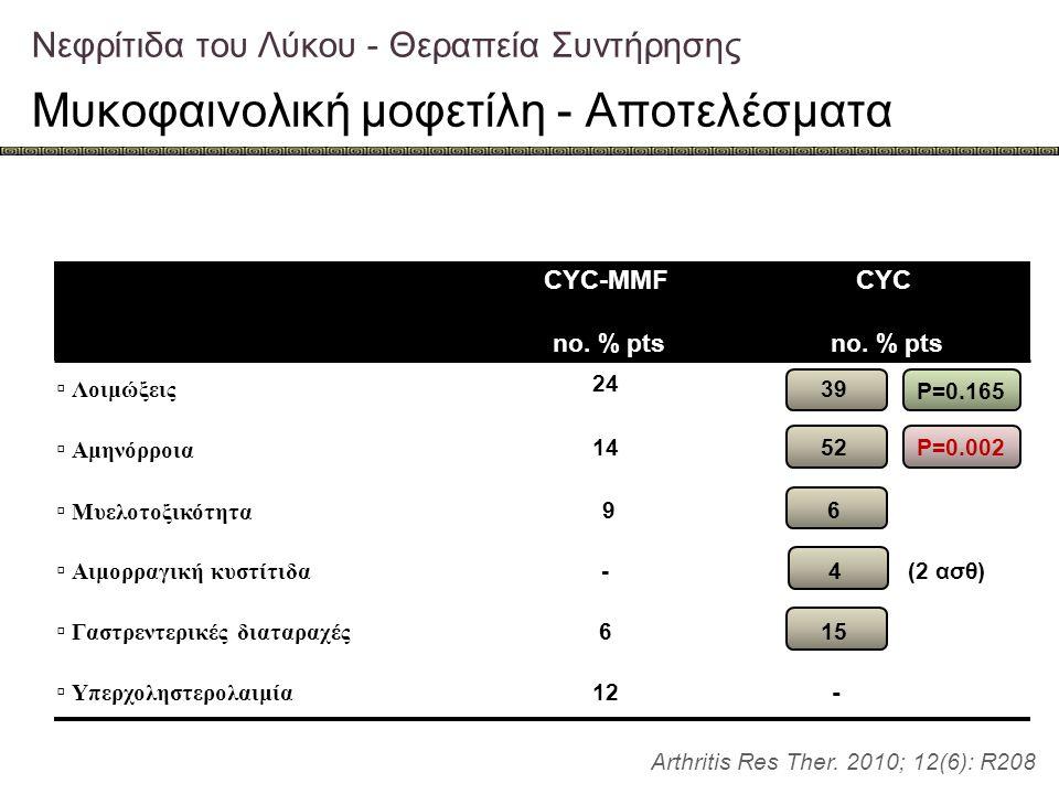 Νεφρίτιδα του Λύκου - Θεραπεία Συντήρησης Μυκοφαινολική μοφετίλη - Αποτελέσματα Arthritis Res Ther. 2010; 12(6): R208 P=0.002 P=0.165 CYC-MMF no. % pt