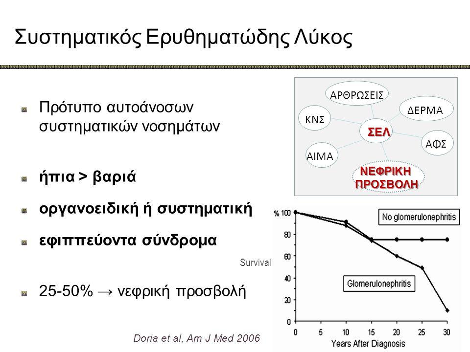 Συστηματικός Ερυθηματώδης Λύκος Πρότυπο αυτοάνοσων συστηματικών νοσημάτων ήπια > βαριά οργανοειδική ή συστηματική εφιππεύοντα σύνδρομα 25-50% → νεφρικ