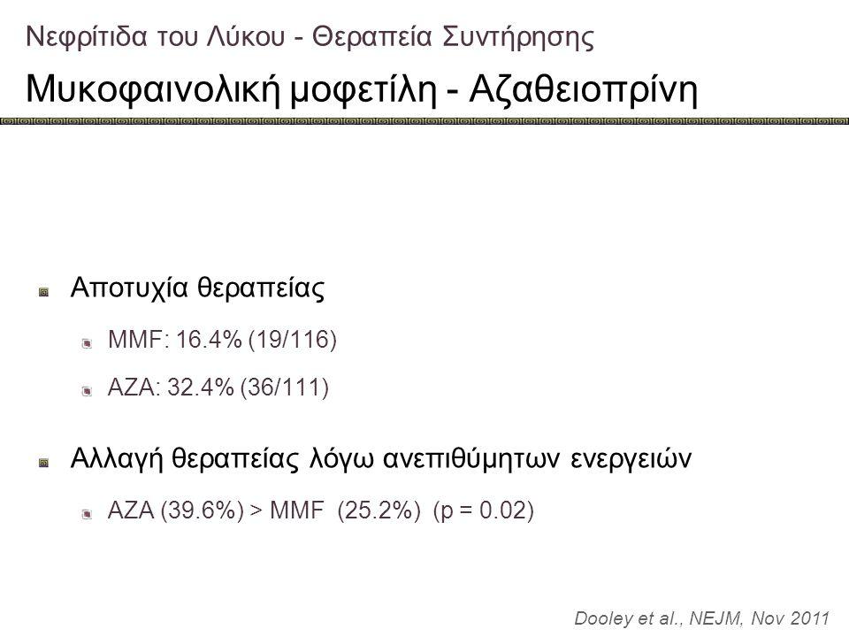 Νεφρίτιδα του Λύκου - Θεραπεία Συντήρησης Μυκοφαινολική μοφετίλη - Αζαθειοπρίνη Dooley et al., NEJM, Nov 2011 Αποτυχία θεραπείας MMF: 16.4% (19/116) A