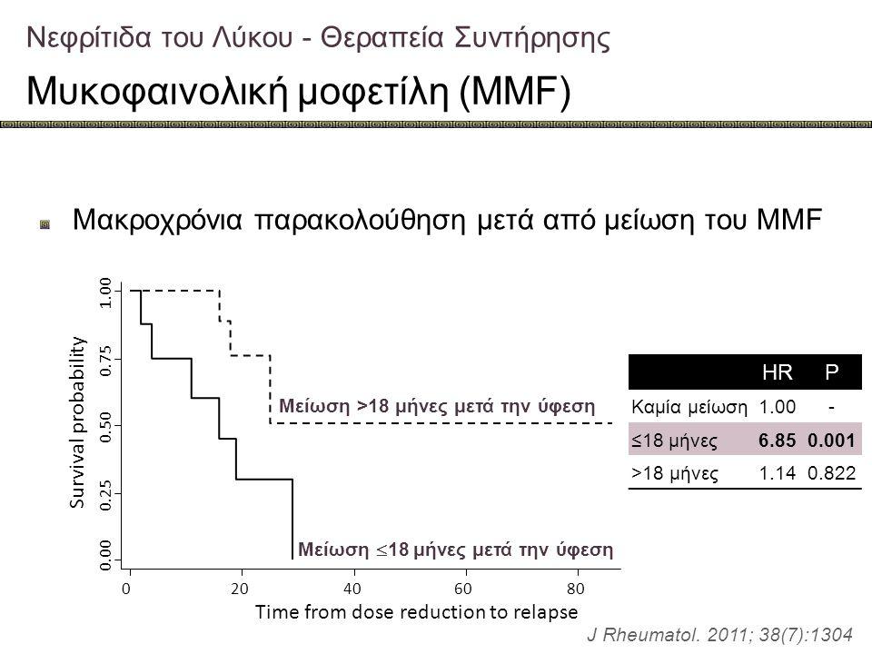 Νεφρίτιδα του Λύκου - Θεραπεία Συντήρησης Μυκοφαινολική μοφετίλη (MMF) Μακροχρόνια παρακολούθηση μετά από μείωση του MMF 0.00 0.25 0.50 0.75 1.00 0204