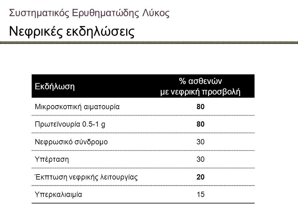 Συστηματικός Ερυθηματώδης Λύκος Νεφρικές εκδηλώσεις Εκδήλωση % ασθενών με νεφρική προσβολή Μικροσκοπική αιματουρία80 Πρωτεϊνουρία 0.5-1 g80 Νεφρωσικό