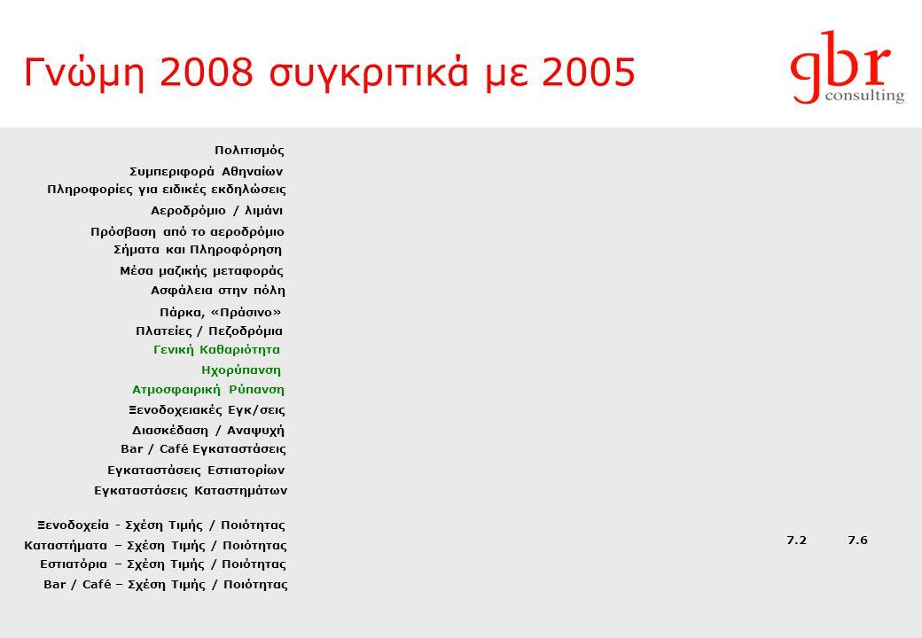 Γνώμη 2008 συγκριτικά με 2005 Πρόσβαση από το αεροδρόμιο Πολιτισμός Συμπεριφορά Αθηναίων Αεροδρόμιο / λιμάνι Μέσα μαζικής μεταφοράς Ασφάλεια στην πόλη Σήματα και Πληροφόρηση Πληροφορίες για ειδικές εκδηλώσεις Πλατείες / Πεζοδρόμια Γενική Καθαριότητα Πάρκα, «Πράσινο» Ηχορύπανση Ατμοσφαιρική Ρύπανση Ξενοδοχειακές Εγκ/σεις Εγκαταστάσεις Καταστημάτων Bar / Café Εγκαταστάσεις Διασκέδαση / Αναψυχή Εγκαταστάσεις Εστιατορίων Ξενοδοχεία - Σχέση Τιμής / Ποιότητας Bar / Café – Σχέση Τιμής / Ποιότητας Εστιατόρια – Σχέση Τιμής / Ποιότητας Καταστήματα – Σχέση Τιμής / Ποιότητας 7.2 7.6