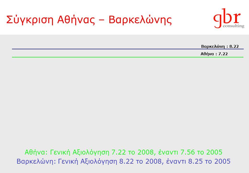 Σύγκριση Αθήνας – Βαρκελώνης Αθήνα : 7.22 Βαρκελώνη : 8.22 Αθήνα: Γενική Αξιολόγηση 7.22 το 2008, έναντι 7.56 το 2005 Βαρκελώνη: Γενική Αξιολόγηση 8.2