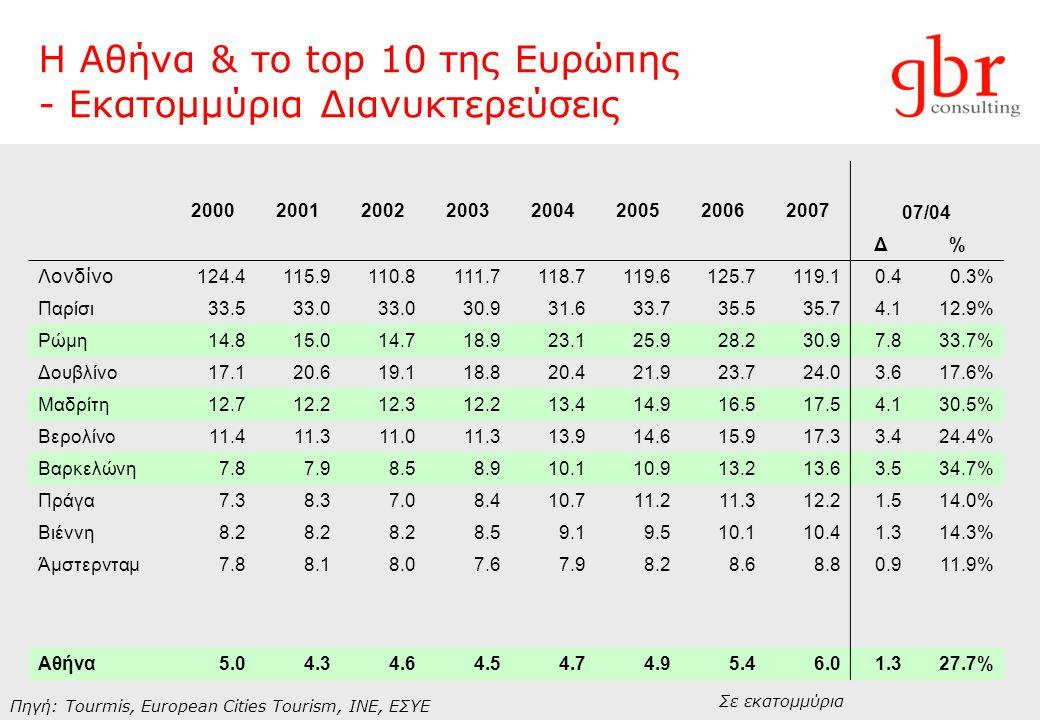 Η Αθήνα & το top 10 της Ευρώπης - Εκατομμύρια Διανυκτερεύσεις Πηγή: Tourmis, European Cities Tourism, INE, ΕΣΥΕ Σε εκατομμύρια 20002001200220032004200