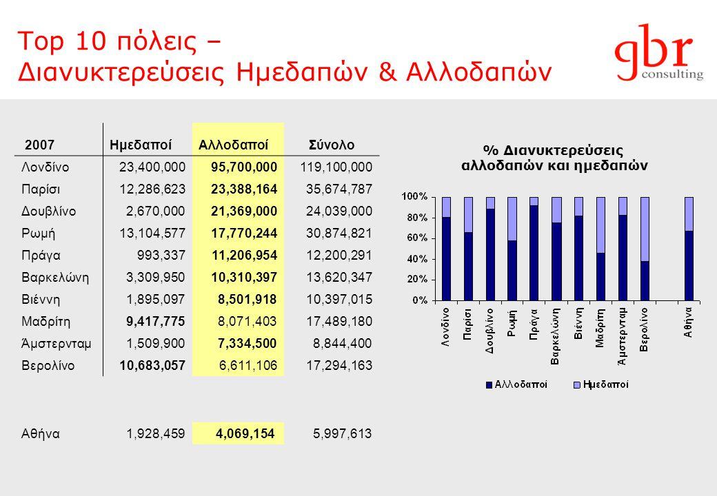 Η Απόδοση των Ξενοδοχείων της Αττικής μετά τους Ολυμπιακούς Αγώνες του 2004 Πηγή: GBR Consulting – ΕΞΑ-Α Πληρότητα (%) Μέση Τιμή Δωματίου (ARR, €) RevPAR (€) 2008 2007 2006 2005