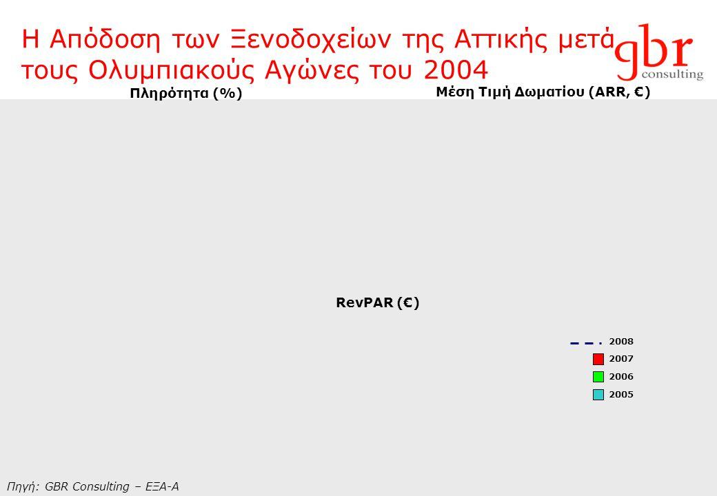 Η Απόδοση των Ξενοδοχείων της Αττικής μετά τους Ολυμπιακούς Αγώνες του 2004 Πηγή: GBR Consulting – ΕΞΑ-Α Πληρότητα (%) Μέση Τιμή Δωματίου (ARR, €) Rev