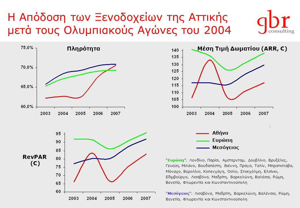 Η Απόδοση των Ξενοδοχείων της Αττικής μετά τους Ολυμπιακούς Αγώνες του 2004 Αθήνα Ευρώπη Μεσόγειος Ευρώπη : Λονδίνο, Παρίσι, Αμστερνταμ, Δουβλίνο, Βρυξέλες, Γενεύη, Μιλάνο, Βουδαπέστη, Βιέννη, Πράγα, Ταλίν, Μπρατισλάβα, Μόναχο, Βερολίνο, Κοπενχάγη, Όσλο, Στοκχόλμη, Ελσίνκι, Εδιμβούργο, Λισαβόνα, Μαδρίτη, Βαρκελώνη, Βαλέσια, Ρώμη, Βενετία, Φλωρεντία και Κωνσταντινούπολη Μεσόγειος : Λισαβόνα, Μαδρίτη, Βαρκελώνη, Βαλένσια, Ρώμη, Βενετία, Φλωρεντία και Κωνσταντινούπολη ΠληρότηταΜέση Τιμή Δωματίου (ARR, €) RevPΑR (€)