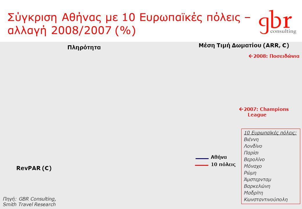 Σύγκριση Αθήνας με 10 Ευρωπαϊκές πόλεις – αλλαγή 2008/2007 (%) Πληρότητα Μέση Τιμή Δωματίου (ARR, €) RevPAR (€) 10 Ευρωπαϊκές πόλεις: Βιέννη Λονδίνο Παρίσι Βερολίνο Μόναχο Ρώμη Άμστερνταμ Βαρκελώνη Μαδρίτη Κωνσταντινούπολη Πηγή: GBR Consulting, Smith Travel Research Αθήνα 10 πόλεις  2008: Ποσειδώνια  2007: Champions League