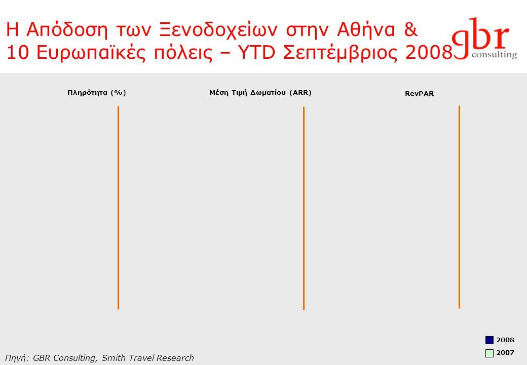 Η Απόδοση των Ξενοδοχείων στην Αθήνα & 10 Ευρωπαϊκές πόλεις – YTD Σεπτέμβριος 2008 Πηγή: GBR Consulting, Smith Travel Research Πληρότητα (%)Μέση Τιμή Δωματίου (ΑRR) RevPAR 2008 2007