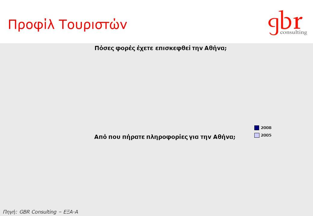 Προφίλ Τουριστών Με τι μέσο ήρθατε στην Αθήνα; Με τι μέσο μεταφερθήκατε στο ξενοδοχείο; Πηγή: GBR Consulting – ΕΞΑ-Α 2008 2005