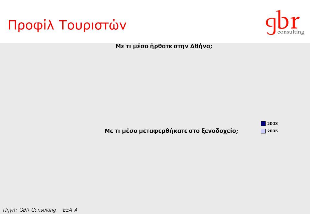 Γιατί η Αθήνα - Αξιοθέατα Επιλογή Αθήνας για διασκέδαση Αξιοθέατα με τη μεγαλύτερη επισκεψιμότητα
