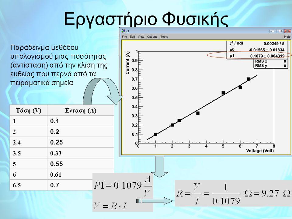 Εργαστήριο Φυσικής Παράδειγμα μεθόδου υπολογισμού μιας ποσότητας (αντίσταση) από την κλίση της ευθείας που περνά από τα πειραματικά σημεία Tάση (V)Eντ