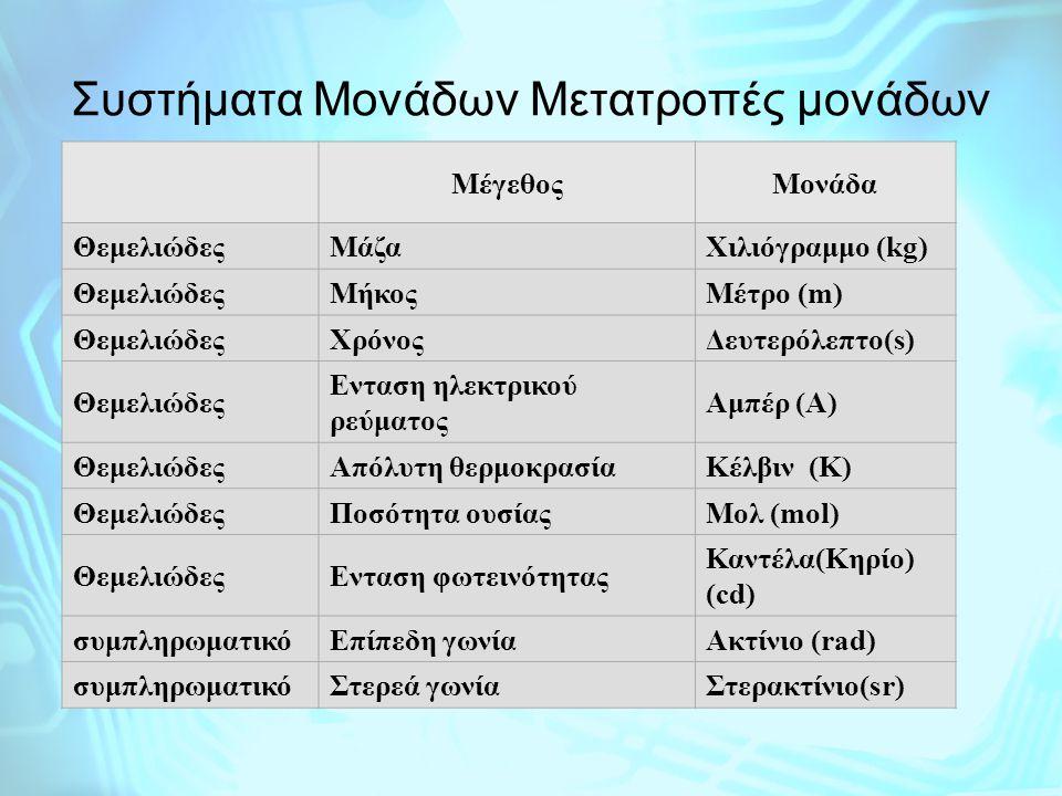 Συστήματα Μονάδων Μετατροπές μονάδων ΜέγεθοςMονάδα ΘεμελιώδεςΜάζαΧιλιόγραμμο (kg) ΘεμελιώδεςΜήκοςΜέτρο (m) ΘεμελιώδεςΧρόνοςΔευτερόλεπτο(s) Θεμελιώδες