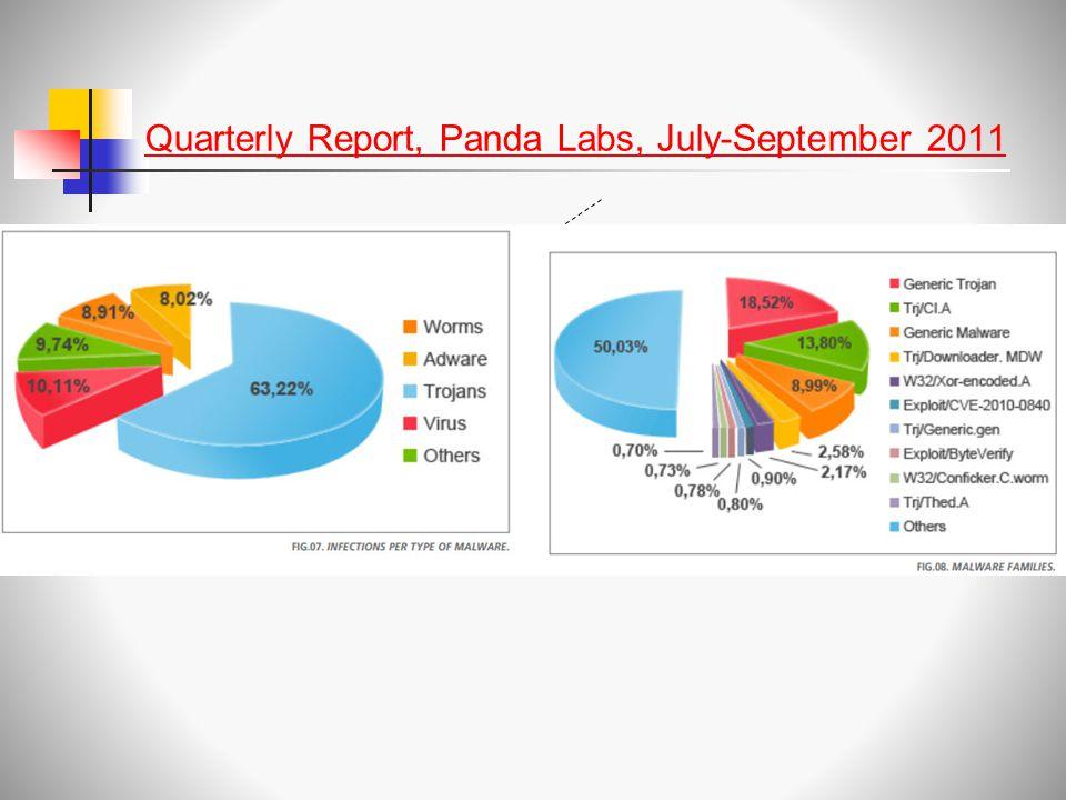 Quarterly Report, Panda Labs, July-September 2011
