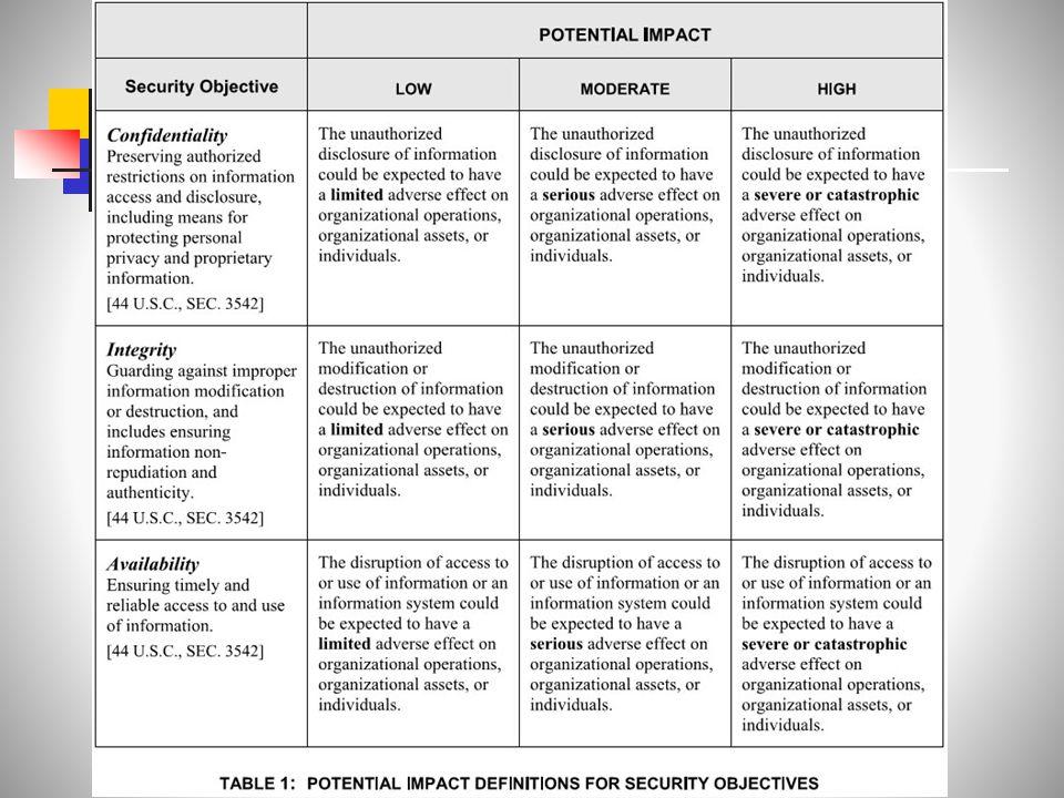 CIA Security Triad (NIST FIPS Standard, 2004)