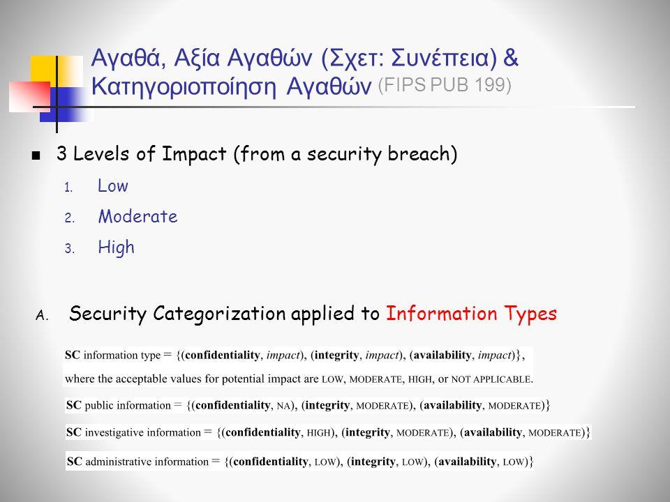 Αγαθά, Αξία Αγαθών (Σχετ: Συνέπεια) & Κατηγοριοποίηση Αγαθών 3 Levels of Impact (from a security breach) 1. Low 2. Moderate 3. High A. Security Catego