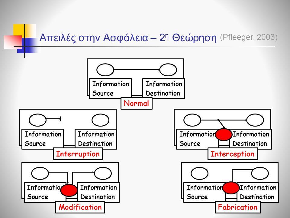 Απειλές στην Ασφάλεια – 2 η Θεώρηση Information Source Information Destination Normal Information Source Information Destination Interruption Informat