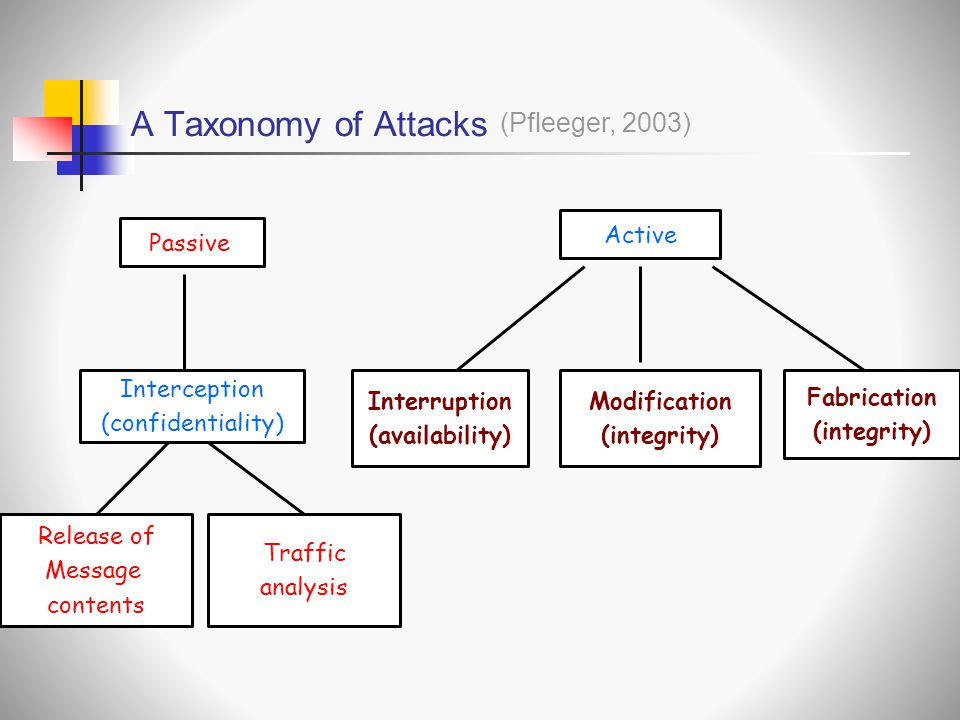 A Taxonomy of Attacks Passive Interception (confidentiality) Release of Message contents Traffic analysis Active Modification (integrity) Fabrication