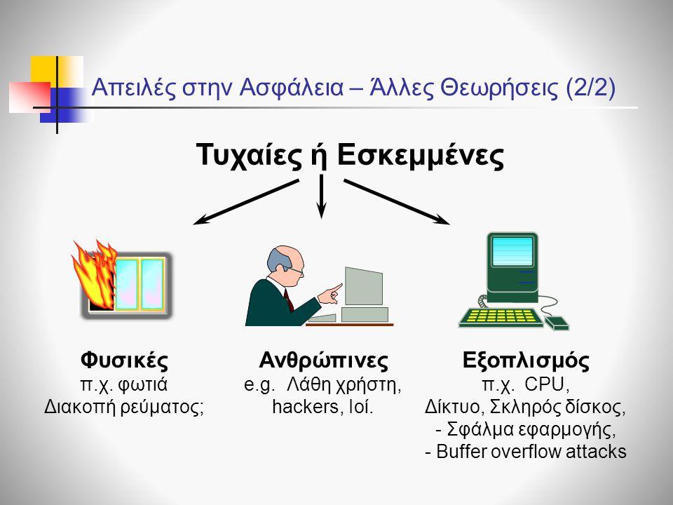 Απειλές στην Ασφάλεια – Άλλες Θεωρήσεις (2/2) Τυχαίες ή Εσκεμμένες Φυσικές π.χ. φωτιά Διακοπή ρεύματος; Εξοπλισμός π.χ. CPU, Δίκτυο, Σκληρός δίσκος, -