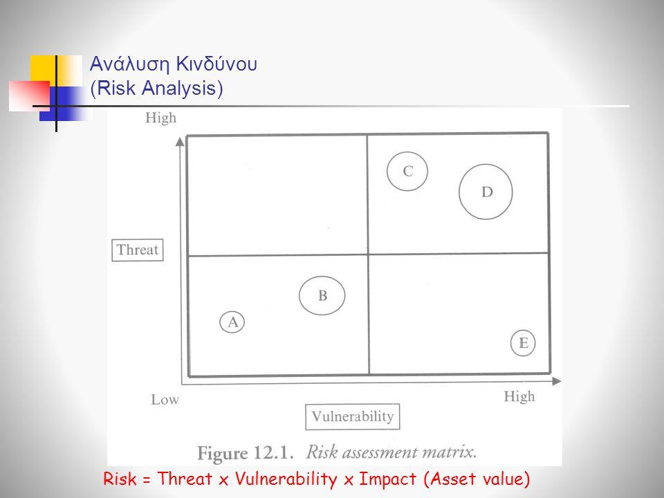 Ανάλυση Κινδύνου (Risk Analysis) Risk = Threat x Vulnerability x Impact (Asset value)