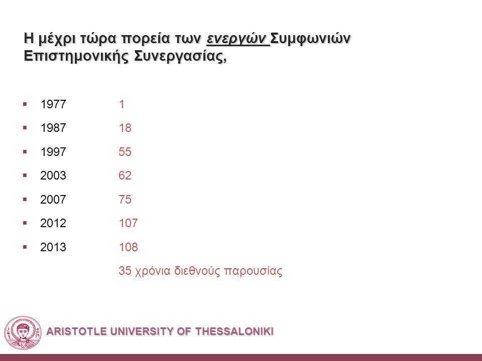 ARISTOTLE UNIVERSITY OF THESSALONIKI Η μέχρι τώρα πορεία των ενεργών Συμφωνιών Επιστημονικής Συνεργασίας,  19771  198718  199755  200362  200775  2012107  2013108 35 χρόνια διεθνούς παρουσίας