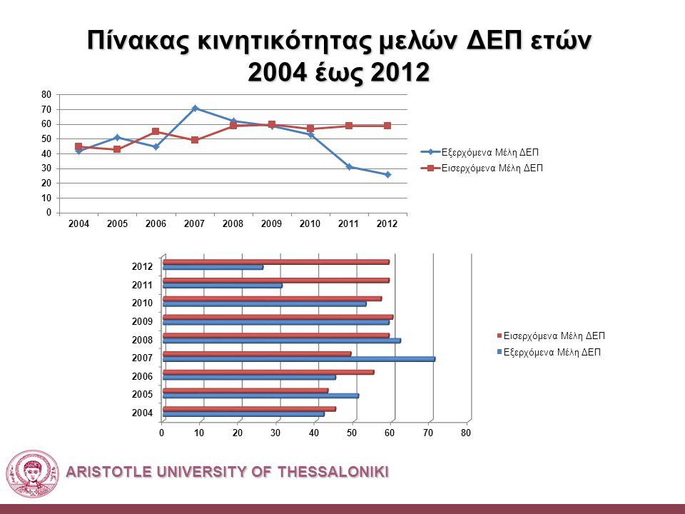 ARISTOTLE UNIVERSITY OF THESSALONIKI Πίνακας κινητικότητας μελών ΔΕΠ ετών 2004 έως 2012
