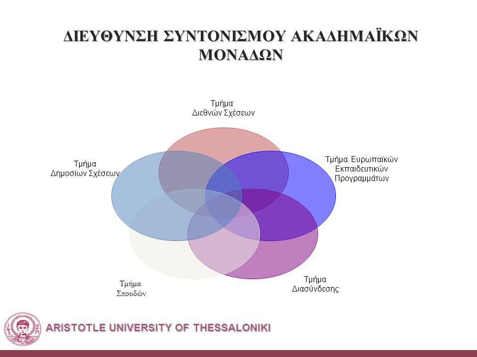 ARISTOTLE UNIVERSITY OF THESSALONIKI ΔΙΕΥΘΥΝΣΗ ΣΥΝΤΟΝΙΣΜΟΥ ΑΚΑΔΗΜΑΪΚΩΝ ΜΟΝΑΔΩΝ Τμήμα Διεθνών Σχέσεων Τμήμα Ευρωπαϊκών Εκπαιδευτικών Προγραμμάτων Τμήμα Διασύνδεσης Τμήμα Σπουδών Τμήμα Δημοσίων Σχέσεων