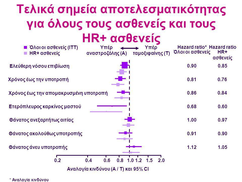Υπέρ αναστροζόλης (A) Υπέρ ταμοξιφαίνης (T) Όλοι οι ασθενείς (ITT) HR+ ασθενείς 0.20.40.60.81.01.21.52.0 Αναλογία κινδύνου (A / T) και 95% CI Ετερόπλευρος καρκίνος μαστού Θάνατος ανεξαρτήτως αιτίας Θάνατος ακολούθως υποτροπής Θάνατος άνευ υποτροπής 0.90 Όλοι οι ασθενείς Hazard ratio* 0.85 0.810.76 0.860.84 0.680.60 1.000.97 0.910.90 1.121.05 HR+ ασθενείς Hazard ratio Τελικά σημεία αποτελεσματικότητας για όλους τους ασθενείς και τους HR+ ασθενείς Ελεύθερη νόσου επιβίωση Χρόνος έως την υποτροπή Χρόνος έως την απομακρυσμένη υποτροπή * Αναλογία κινδύνου