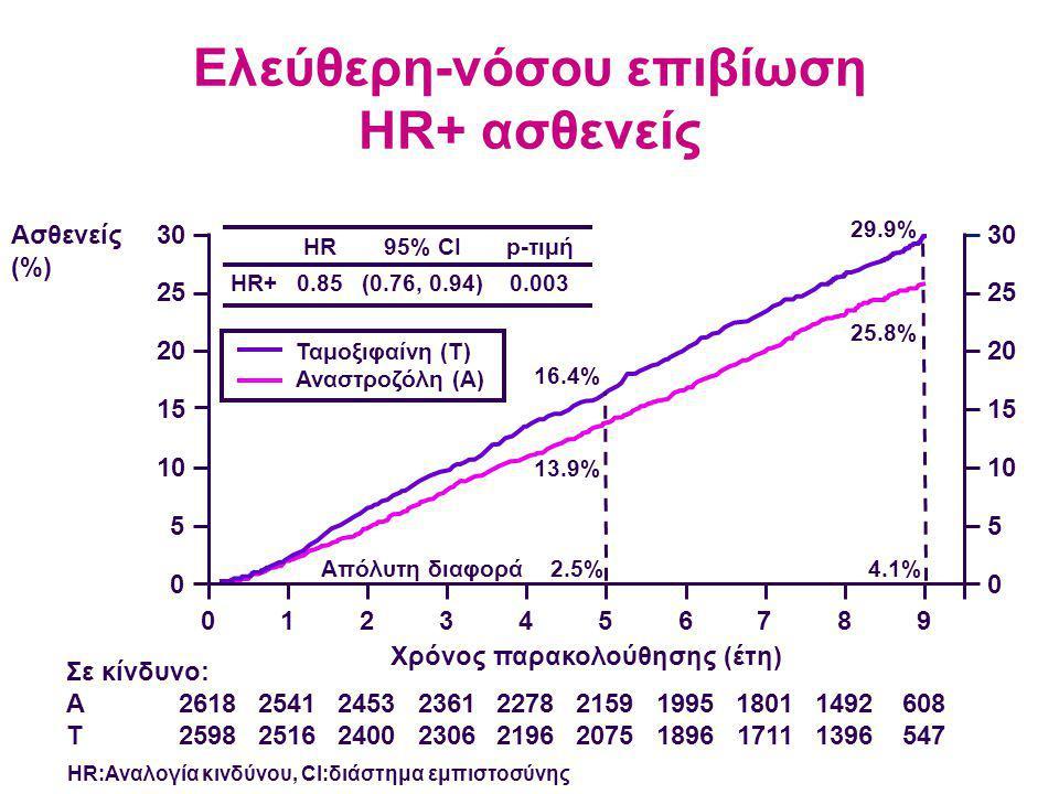 Ελεύθερη-νόσου επιβίωση HR+ ασθενείς Ασθενείς (%) 30 25 20 15 10 5 0 2618 2598 2541 2516 2453 2400 2361 2306 2278 2196 2159 2075 1995 1896 1801 1711 1492 1396 608 547 Σε κίνδυνο: A T 13.9% 16.4% 25.8% 29.9% 0123456789 30 25 20 15 10 5 0 Ταμοξιφαίνη (T) Αναστροζόλη (A) HR+ HR 0.85 95% CI (0.76, 0.94) p-τιμή 0.003 Χρόνος παρακολούθησης (έτη) Απόλυτη διαφορά2.5%4.1% HR:Αναλογία κινδύνου, CI:διάστημα εμπιστοσύνης