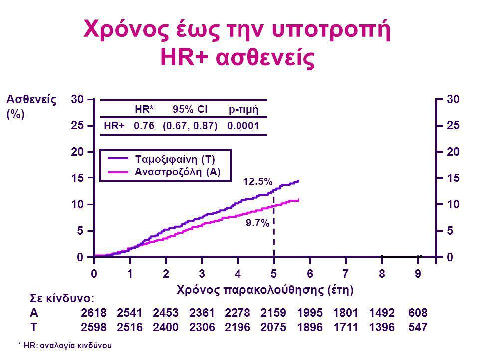 Χρόνος έως την υποτροπή HR+ ασθενείς 2618 2598 2541 2516 2453 2400 2361 2306 2278 2196 2159 2075 1995 1896 1801 1711 1492 1396 608 547 Σε κίνδυνο: A T Ασθενείς (%) 30 25 20 15 10 5 0 0123456789 30 25 20 15 10 5 0 12.5% 17.0% 21.8% Χρόνος παρακολούθησης (έτη) 4.8% 9.7% HR+ HR* 0.76 95% CI (0.67, 0.87) p-τιμή 0.0001 Tαμοξιφαίνη (T) Aναστροζόλη (A) * ΗR: αναλογία κινδύνου