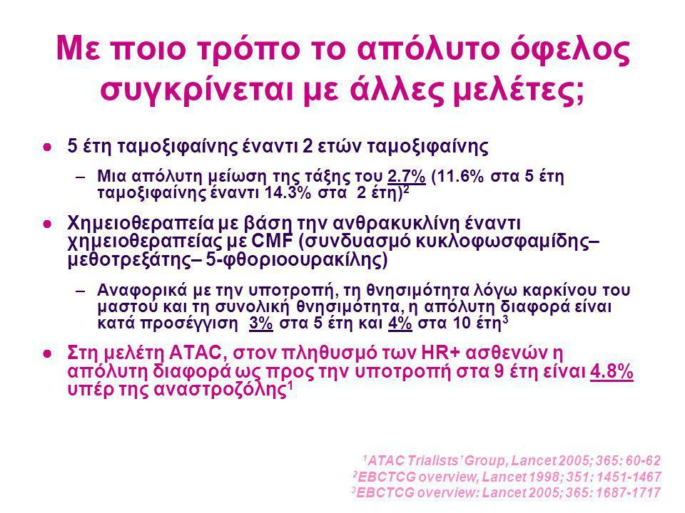 Με ποιο τρόπο το απόλυτο όφελος συγκρίνεται με άλλες μελέτες; ●5 έτη ταμοξιφαίνης έναντι 2 ετών ταμοξιφαίνης –Μια απόλυτη μείωση της τάξης του 2.7% (11.6% στα 5 έτη ταμοξιφαίνης έναντι 14.3% στα 2 έτη) 2 ●Χημειοθεραπεία με βάση την ανθρακυκλίνη έναντι χημειοθεραπείας με CMF (συνδυασμό κυκλοφωσφαμίδης– μεθοτρεξάτης– 5-φθοριοουρακίλης) –Αναφορικά με την υποτροπή, τη θνησιμότητα λόγω καρκίνου του μαστού και τη συνολική θνησιμότητα, η απόλυτη διαφορά είναι κατά προσέγγιση 3% στα 5 έτη και 4% στα 10 έτη 3 ●Στη μελέτη ATAC, στον πληθυσμό των HR+ ασθενών η απόλυτη διαφορά ως προς την υποτροπή στα 9 έτη είναι 4.8% υπέρ της αναστροζόλης 1 1 ATAC Trialists' Group, Lancet 2005; 365: 60-62 2 EBCTCG overview, Lancet 1998; 351: 1451-1467 3 EBCTCG overview: Lancet 2005; 365: 1687-1717